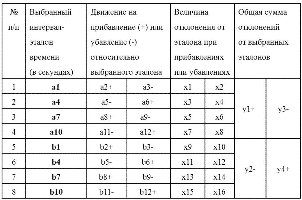 Способ определения свойств нервной системы на основе оценки воспроизведения временных интервалов