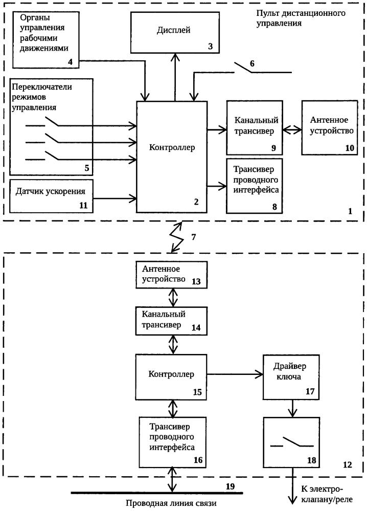 Система дистанционного управления машиной со стреловым оборудованием