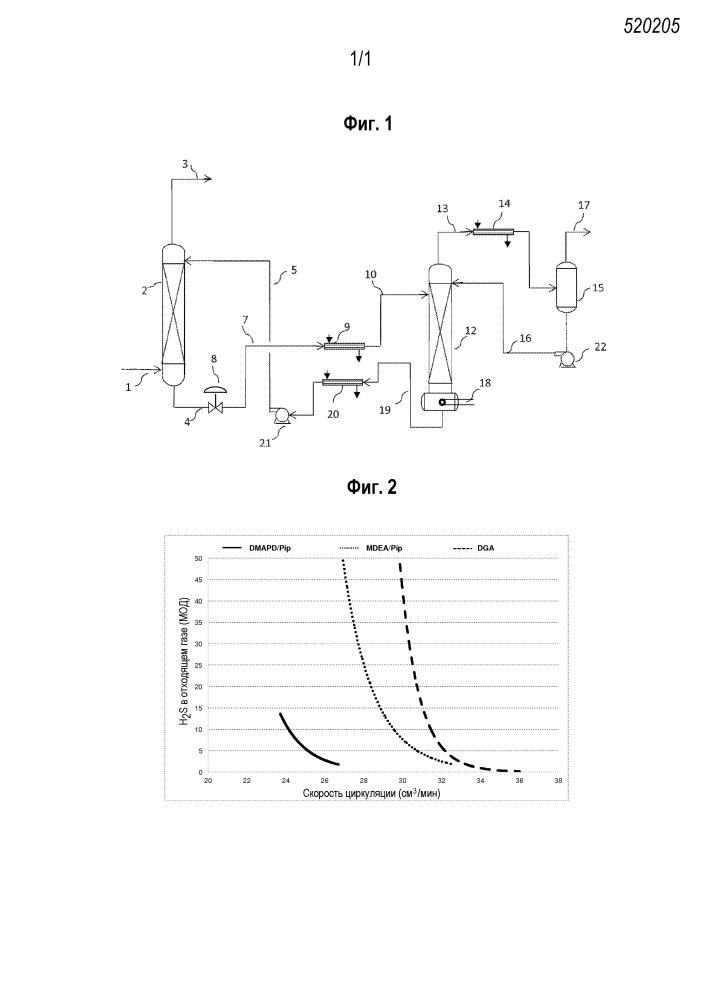 Водная алканоламиновая абсорбирующая композиция, содержащая пиперазин для улучшенного удаления сероводорода из газовых смесей, и способ ее использования