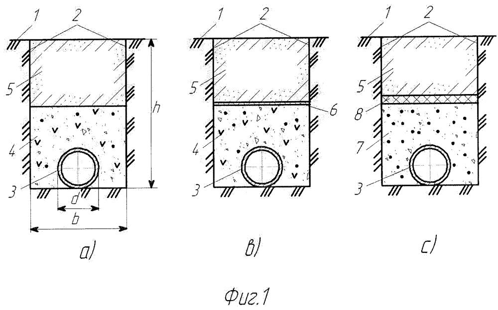 Способ предохранения подземных трубопроводов от промерзания
