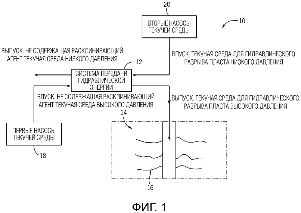 Система гидравлического разрыва пласта с системой передачи гидравлической энергии