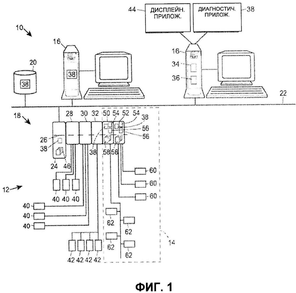 Способ и устройство для настройки запрещенного периода для запланированных диагностических проверок периферийного устройства в технологической установке