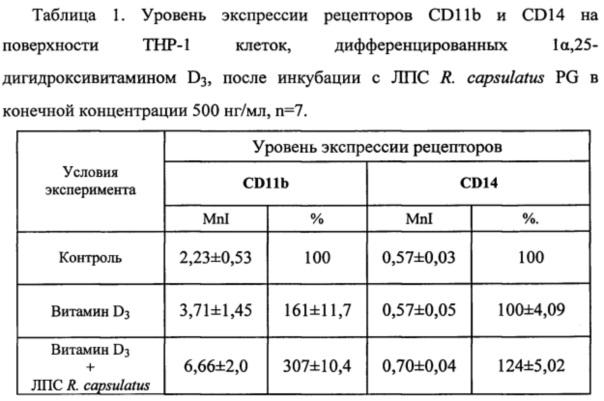 Применение липополисахарида фототрофной бактерии rhodobacter capsulatus pg в качестве фактора, усиливающего дифференцирующую активность 1α,25-дигидроксивитамина d3