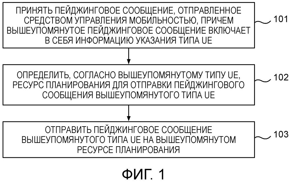 Способ и аппарат для пейджинговой связи с оборудованием пользователя