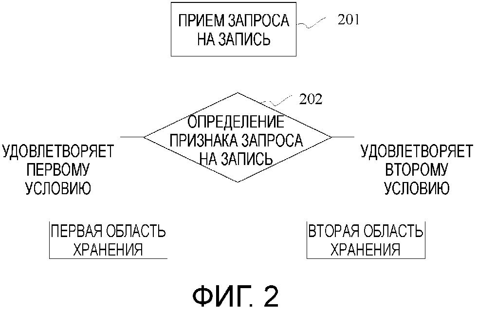 Способ для сохранения данных посредством устройства хранения данных и устройство хранения данных