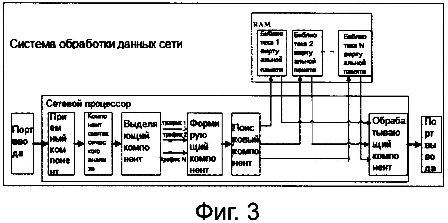 Ram, система обработки данных сети и способ табличного поиска для ram