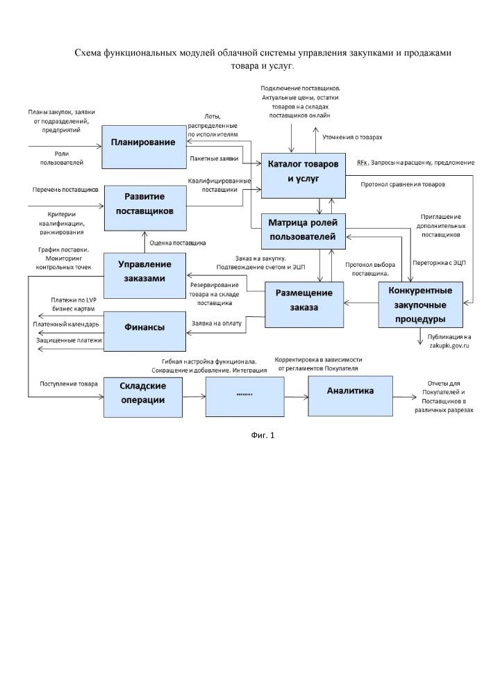 Автоматизированная система осуществления закупок и продаж с использованием интерактивной облачной системы