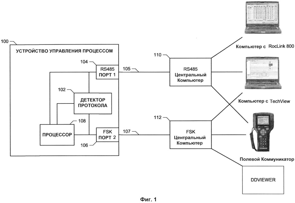 Способы и аппаратные средства идентификации протокола связи, использующегося в системе управления процессом