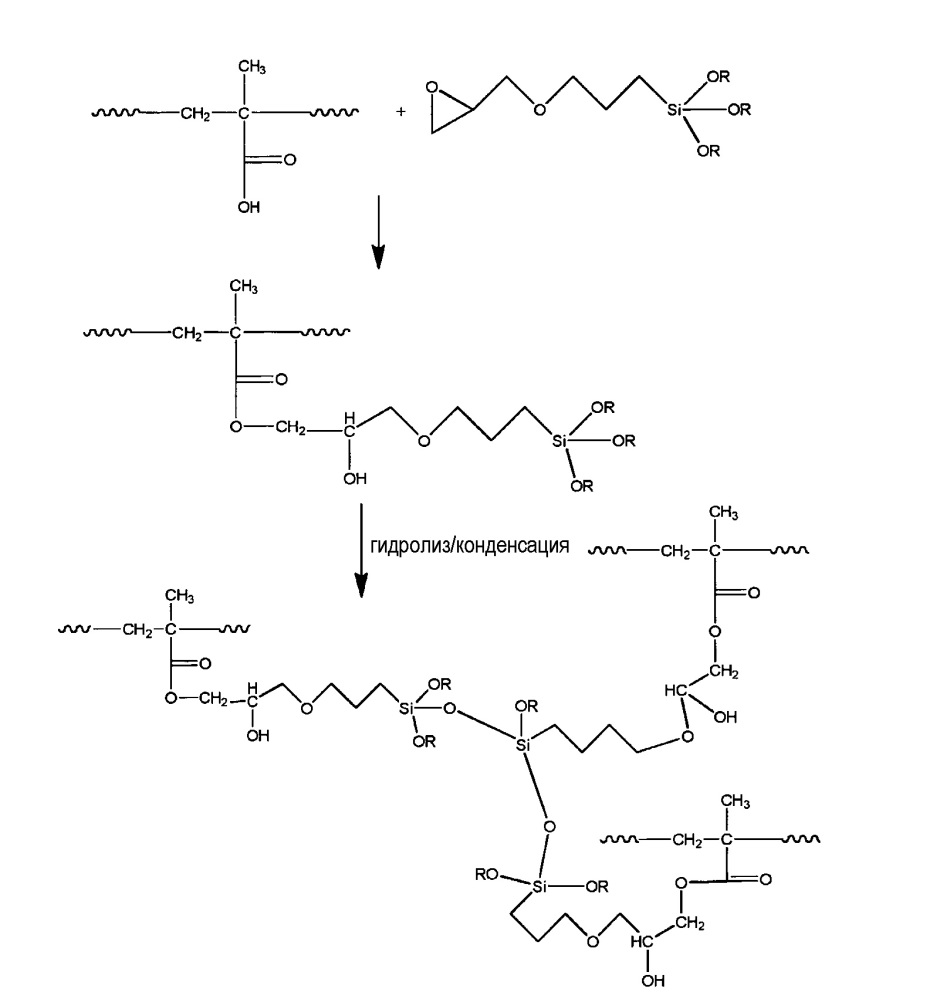 Гибридные водные дисперсии, композиционные латексные эмульсии сополимера (поли)этилена и (мет)акриловой кислоты, гибридные органосилановые композиционные латексные эмульсии сополимера (поли)этилена и (мет)акриловой кислоты и полученные из них композиции для покрытия