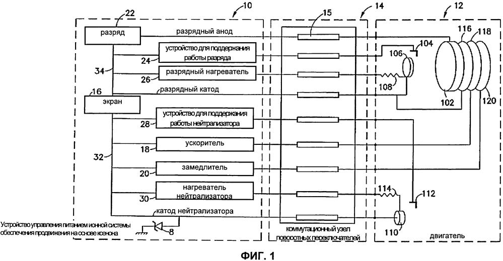 Коммутационный узел поворотных переключателей для ионной системы обеспечения продвижения