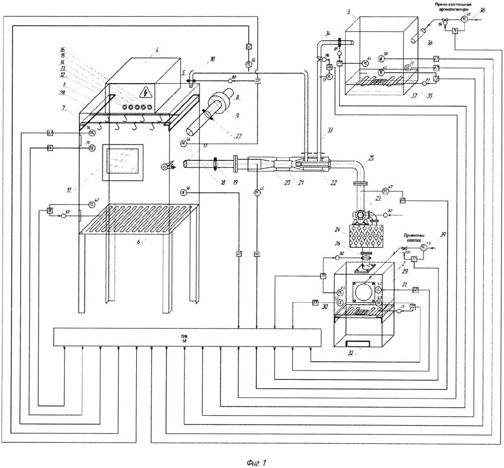 Способ автоматического управления процессом копчения мускусной утки с применением избыточного давления и паров пряно-коптильных ароматизаторов