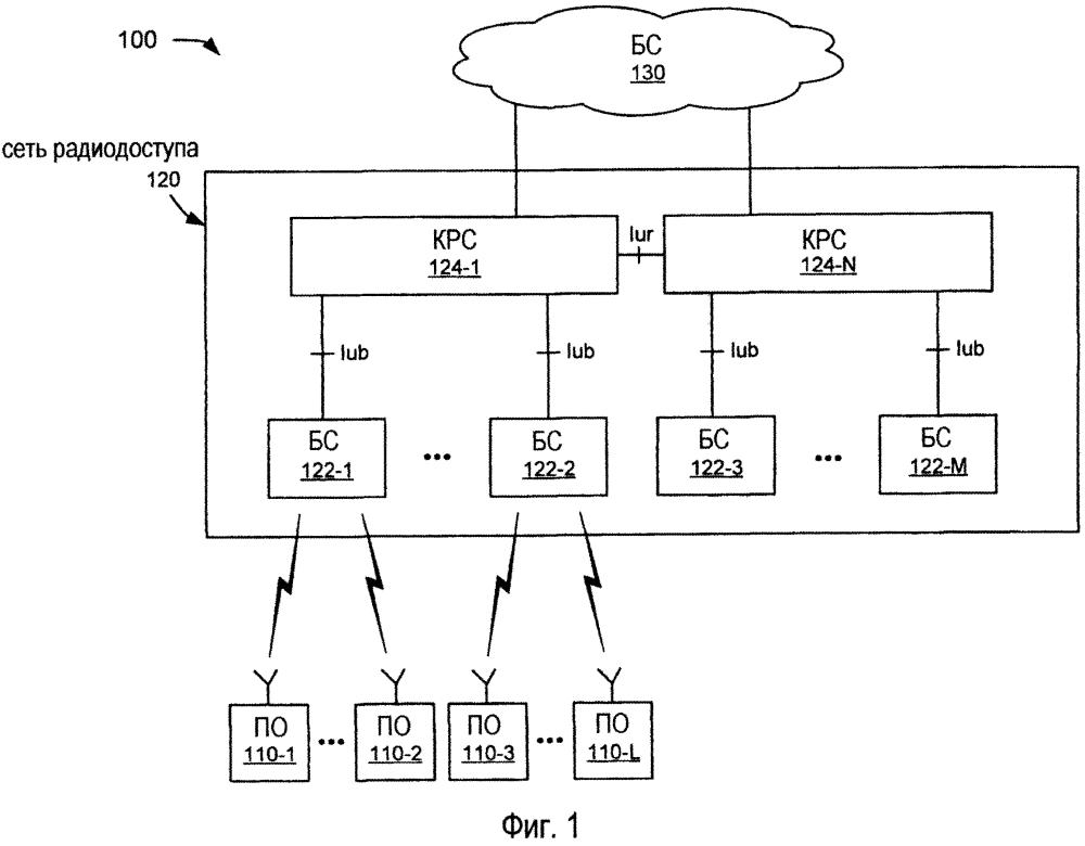 Переменная длина блока пакетных данных управления линии радиосвязи