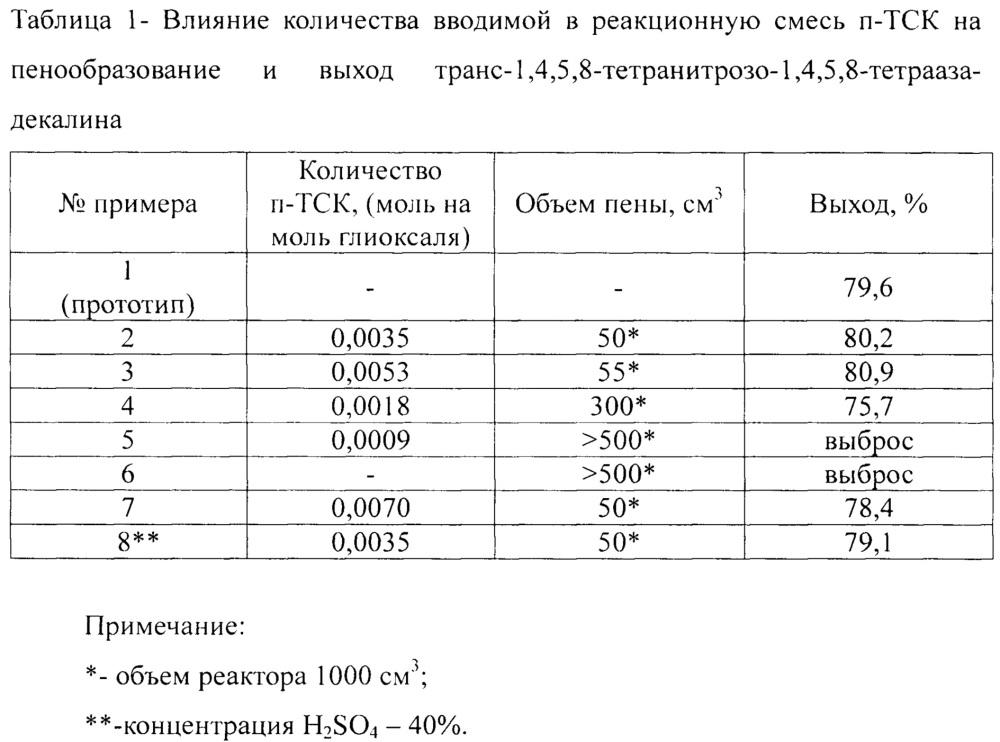Способ получения транс-1,4,5,8-тетранитрозо-1,4,5,8-тетраазадекалина