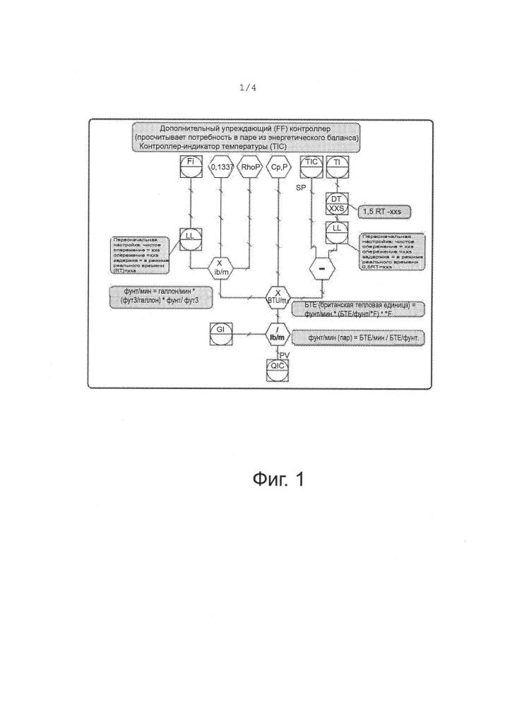 Способы и системы контроля энергетического баланса при возмущениях потока и температуры на стадии подачи продукта