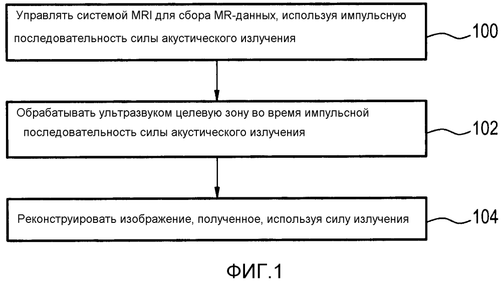 Магнитно-резонансная визуализация с использованием силы давления акустического излучения