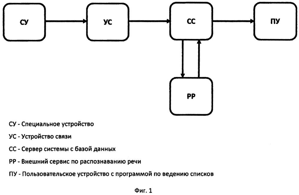 Способ составления списков в программах путем регистрации голосовых сообщений специальным устройством с последующим распознаванием в текст