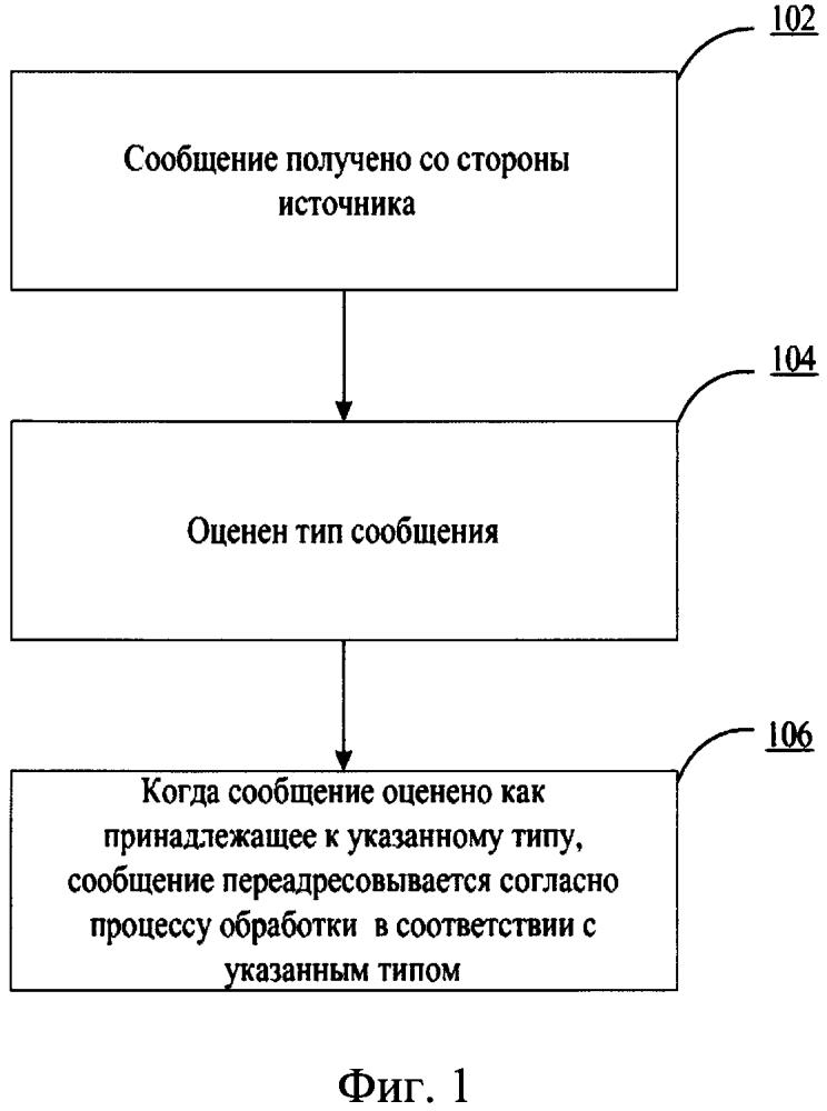 Способ и устройство переадресации сообщений