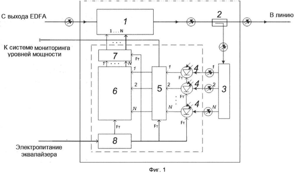 Автоматизированный эквалайзер уровней выходного сигнала оптических усилителей многоканальных систем