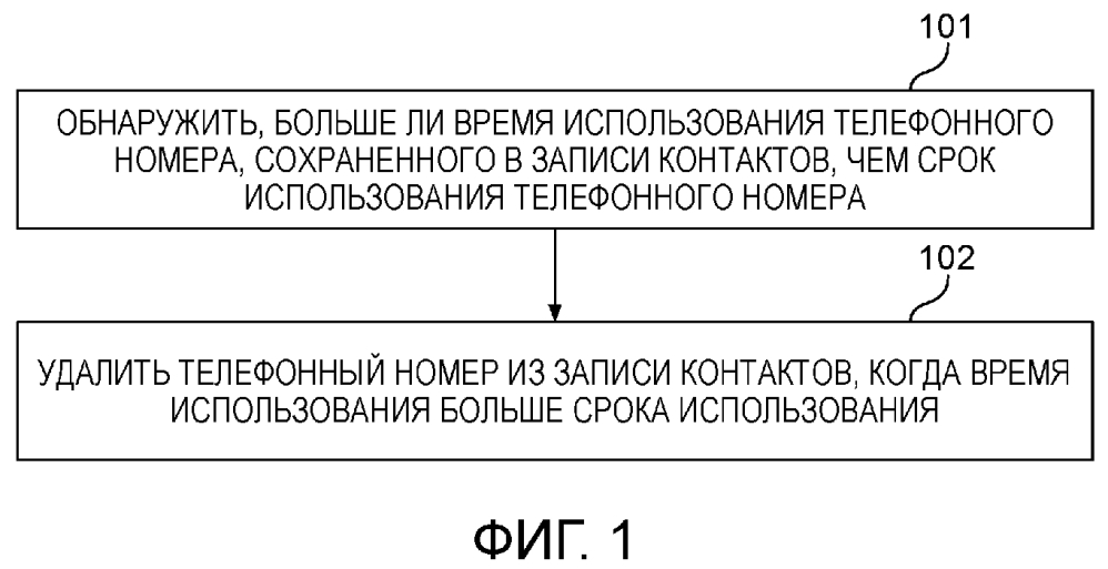 Способ и устройство обработки записи контактов