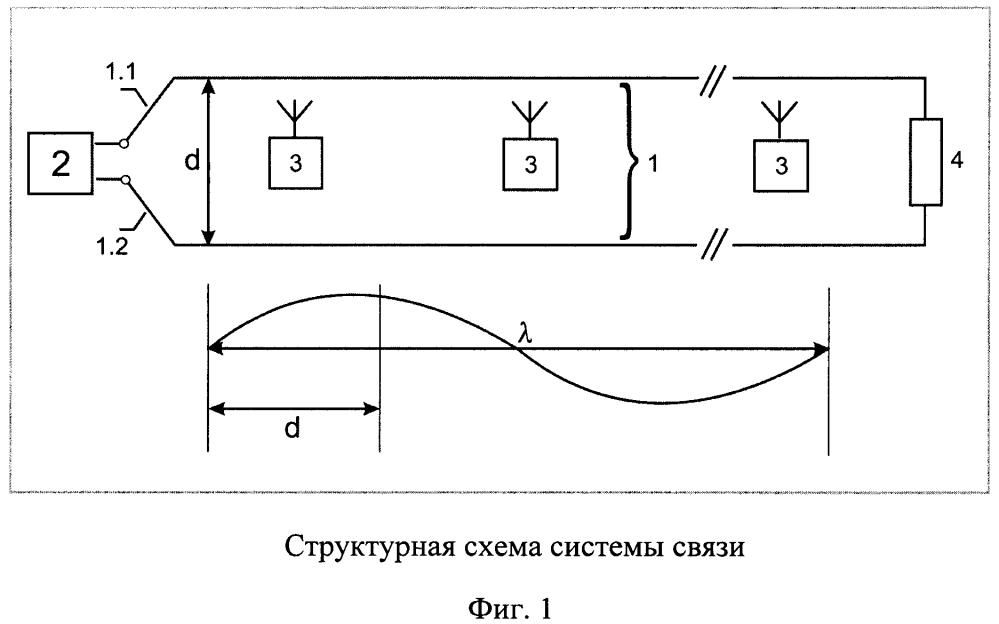 Способ и система мобильной связи для протяженных объектов
