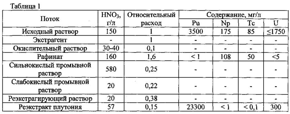 Способ выделения и разделения плутония и нептуния