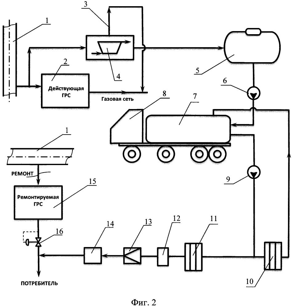 Способ выполнения ремонтных работ на газораспределительной станции магистрального газопровода без прекращения газоснабжения потребителя