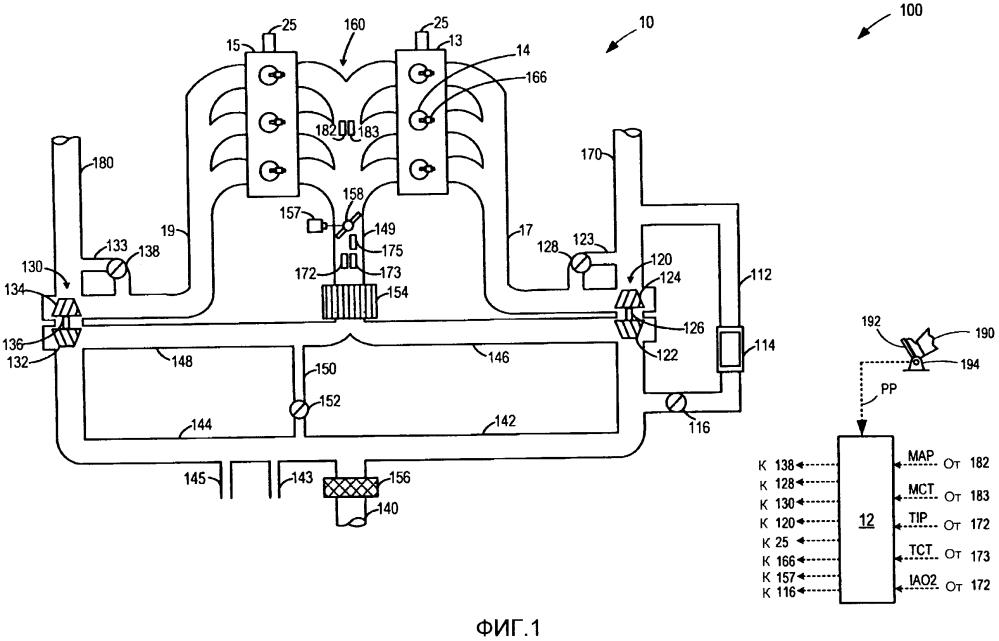 Способ корректирования измерений датчика кислорода на впуске двигателя (варианты)