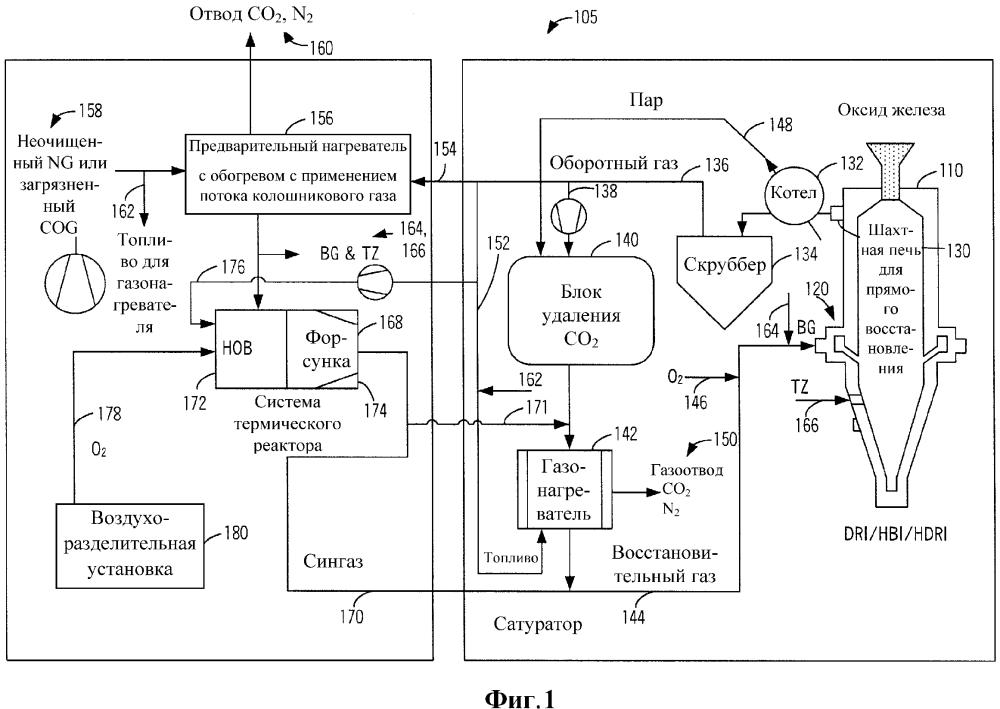 Восстановление оксида железа до металлического железа с применением природного газа