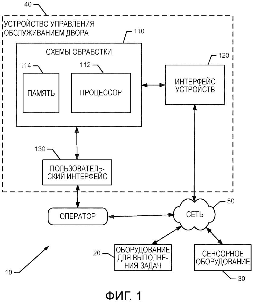 Интеллектуальная система управления для земельного участка