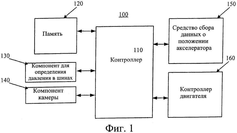 Способ и устройство для установки отклика акселератора