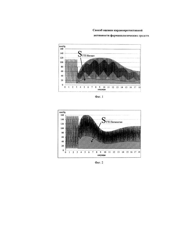 Способ оценки кардиопротективной активности фармакологических средств