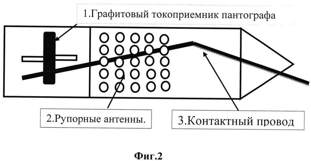 Способ удаления гололеда с проводов контактной сети железнодорожного и трамвайного транспорта посредством свч электромагнитного излучения антенной решетки