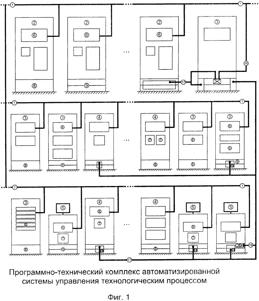 Программно-технический комплекс автоматизированной системы управления