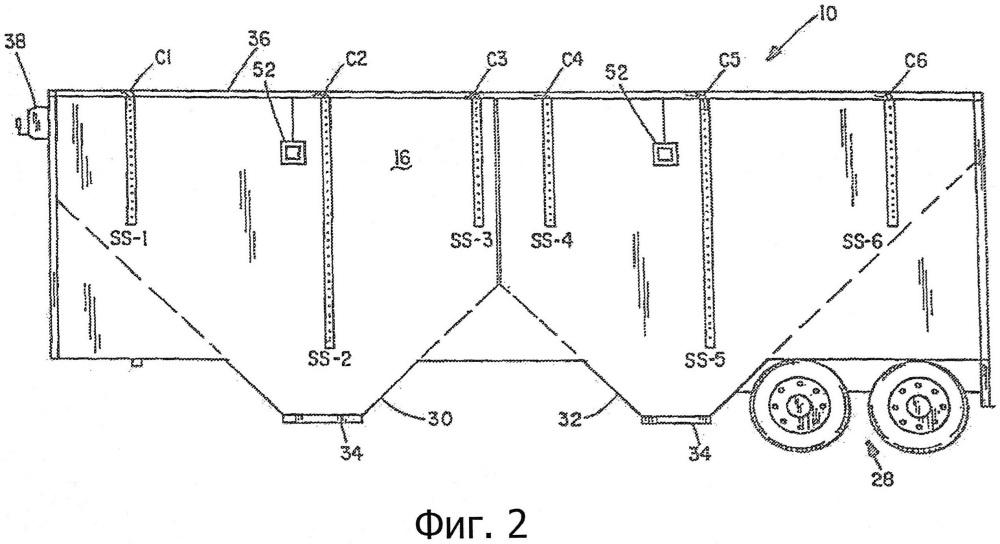 Система датчиков заполнения прицепа для перевозки зерна