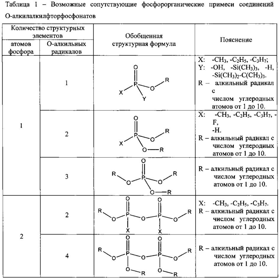 Способ идентификации фосфорорганических примесей, сопутствующих токсичным о-алкилалкилфторфосфонатам