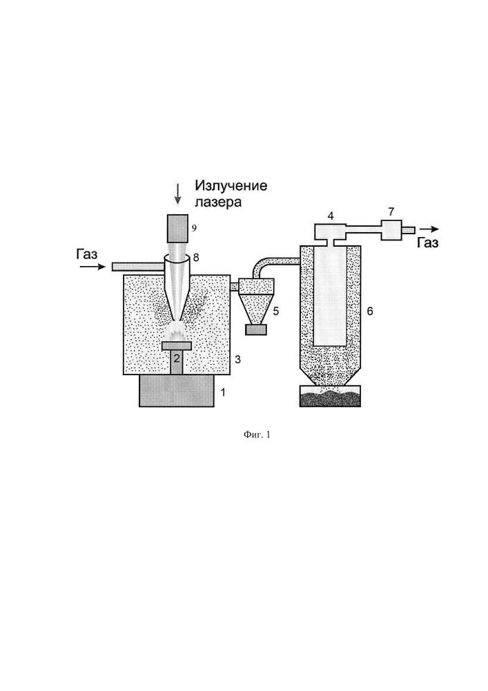 Способ получения нанопорошка соединений и смесевых составов и устройство для его реализации