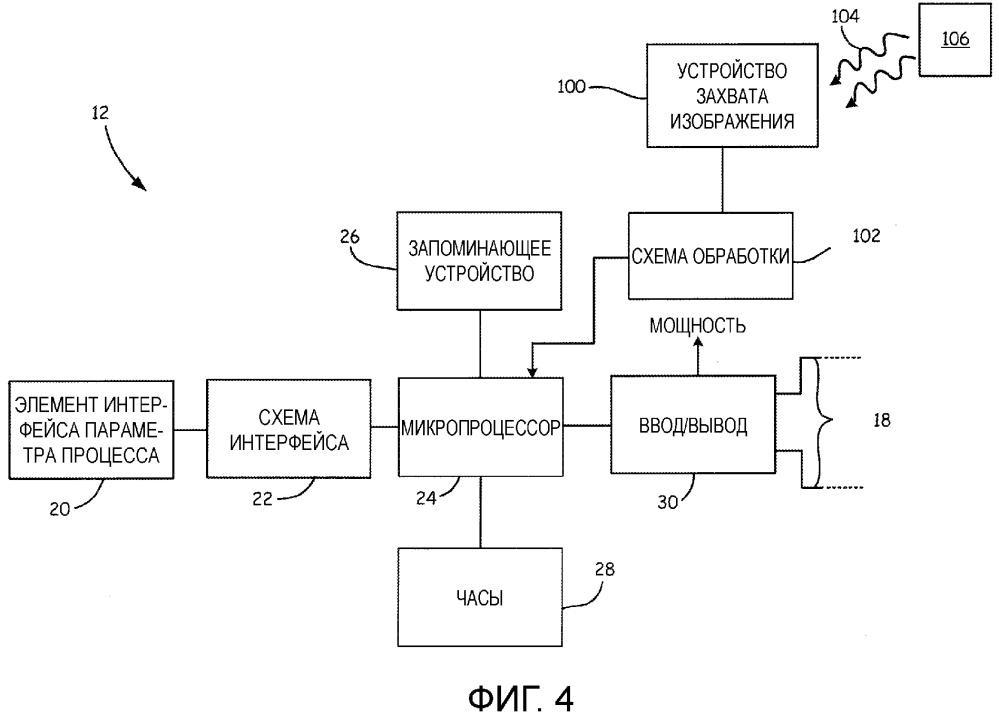 Технологическое устройство с измерением технологических параметров с использованием устройства захвата изображения