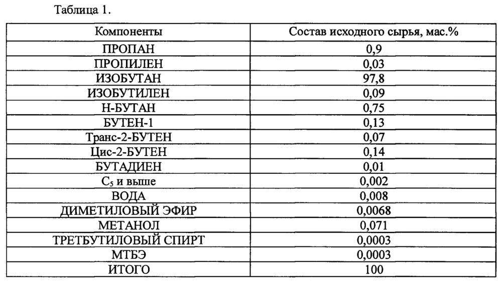 Технологическая схема установки дегидрирования парафиновых углеводородов с3-с5 (варианты)