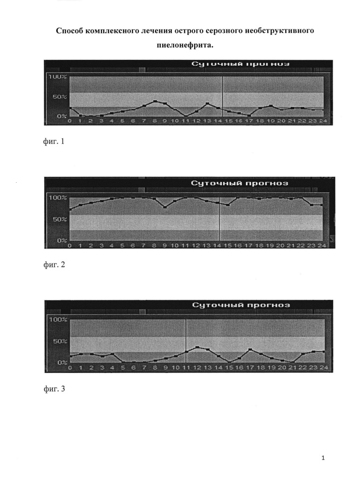 Способ комплексного лечения острого серозного необструктивного пиелонефрита