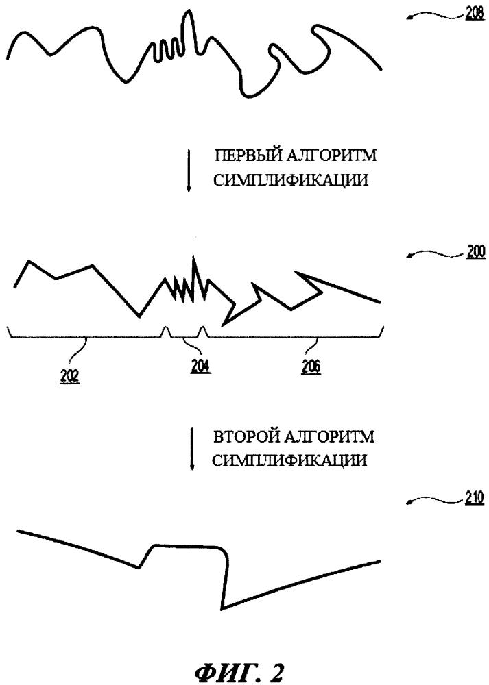 Способ и сервер симплификации кривой