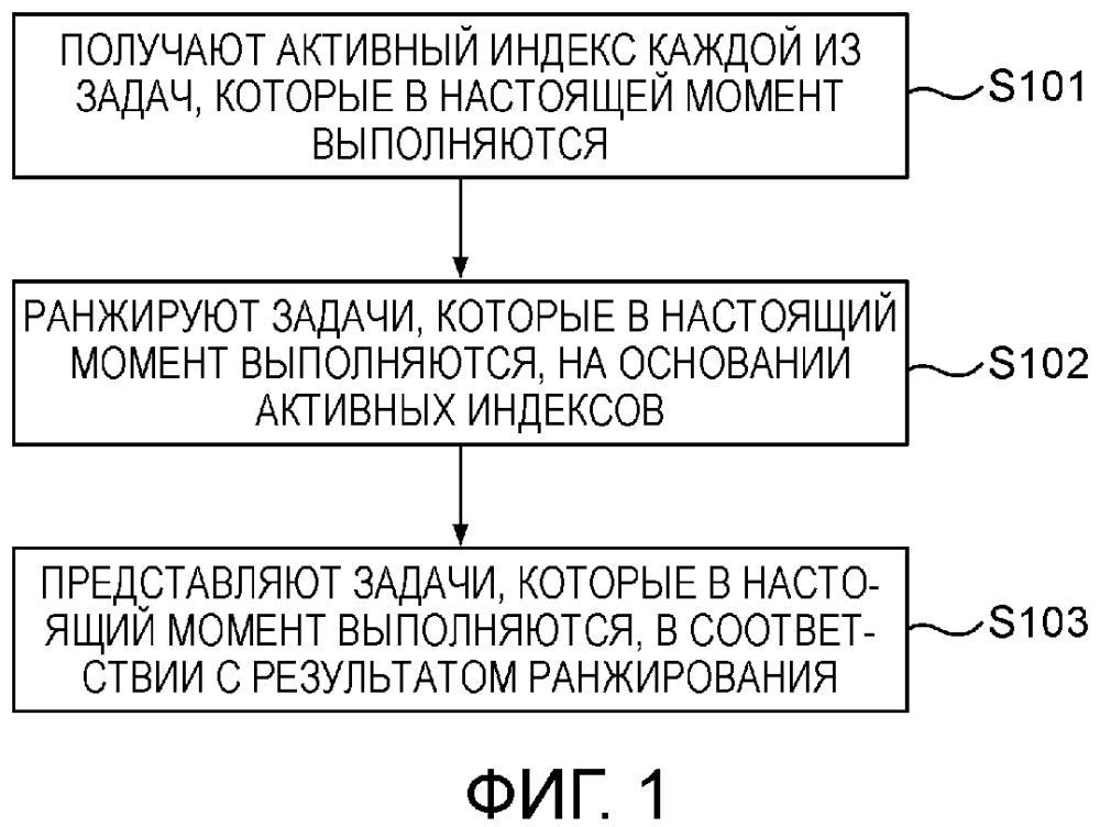 Способ и устройство для представления задач