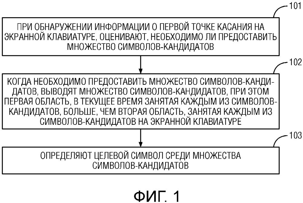 Способ и устройство для определения символа