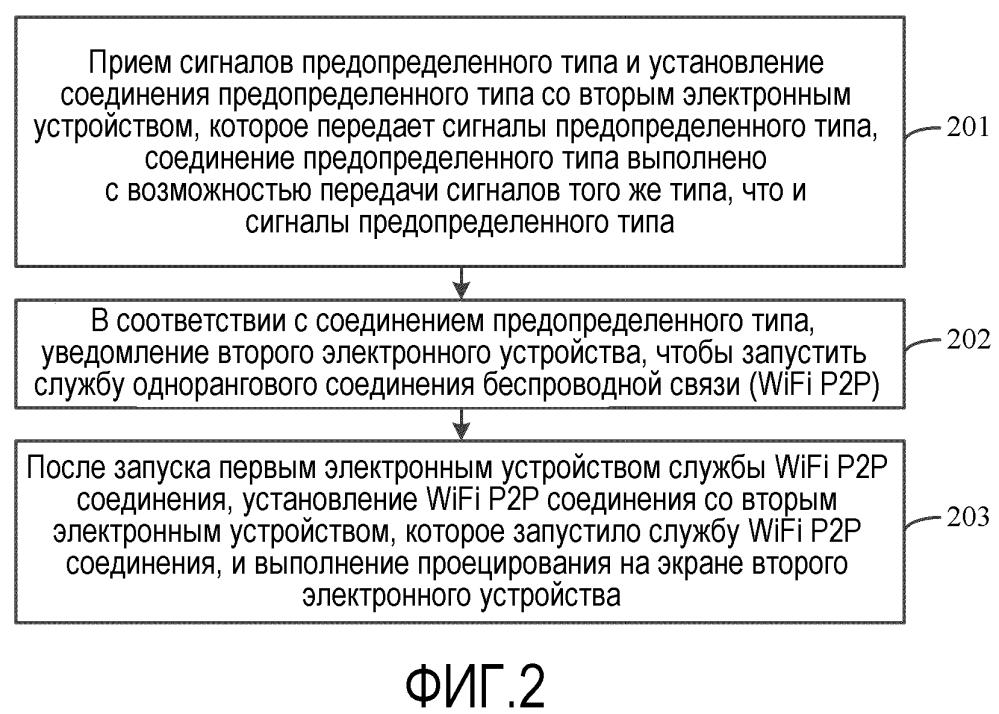 Способ, устройство и система для проецирования на экране