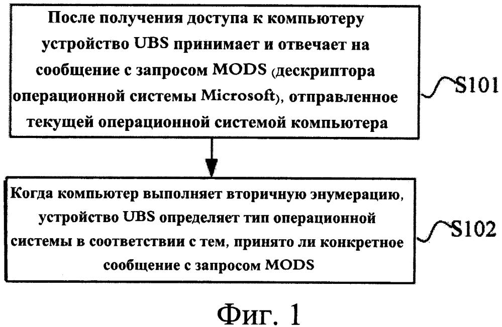 Способ идентификации типа операционной системы и устройство usb