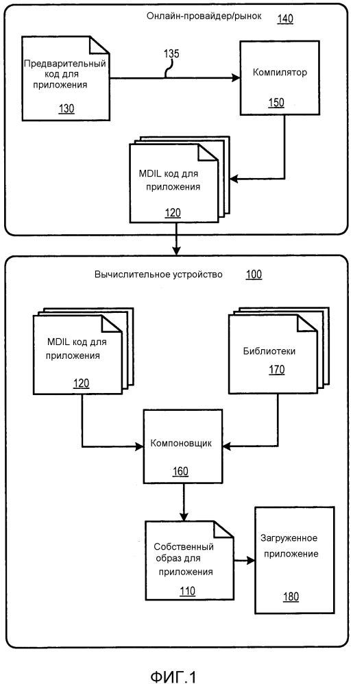 Генерация собственного кода из кода на промежуточном языке для приложения