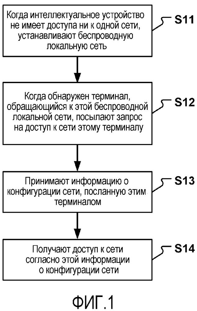 Способ и устройство для доступа к сети