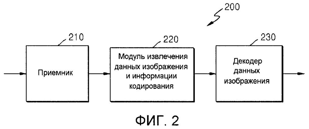 Устройство и способ кодирования видео и устройство и способ декодирования видео, основанные на иерархической информации о структуре кодированного блока