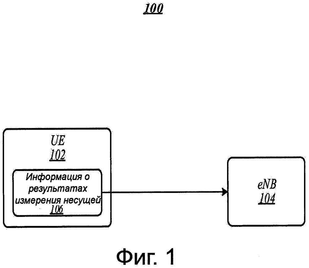 Технологии сообщений результатов измерений качества принятого опорного сигнала (rsrq)