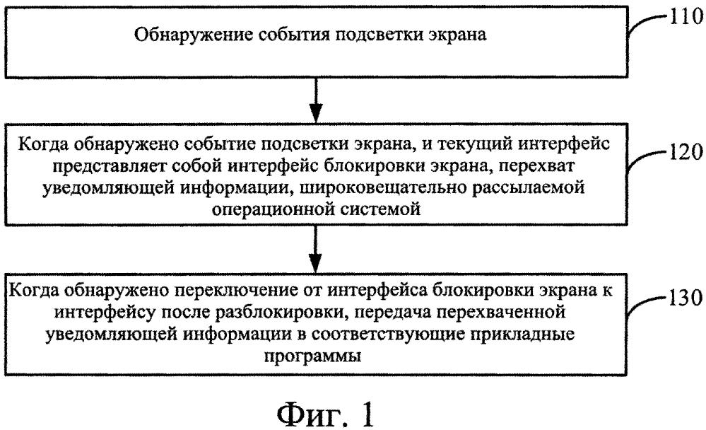 Способ и устройство для задержки широковещательной рассылки информации