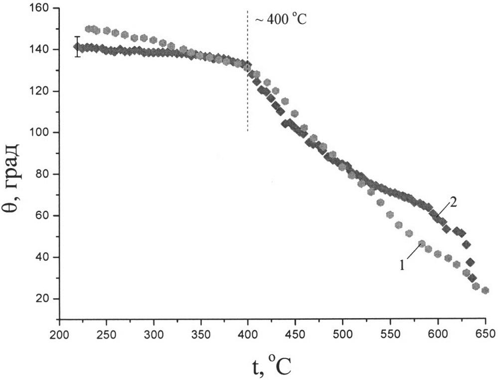 Способ изготовления материала для композиционного термокатода